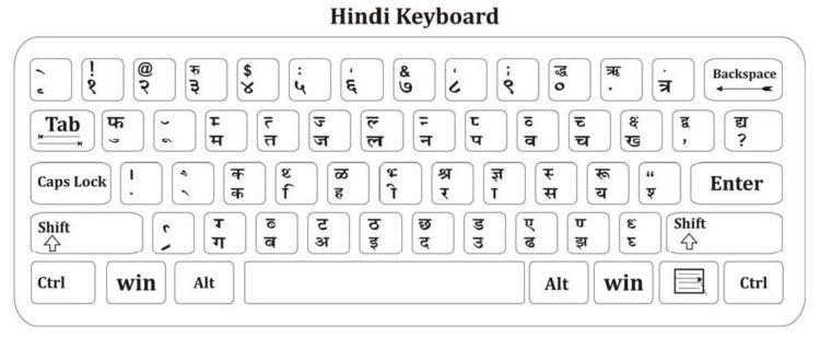 Hindi typing test online, English typing test online, Online typing test, Kruti dev hindi typing, Online typing test in hindi mangal font, CPCT hindi typing test online 2020, Online typing test in hindi 5 minutes, Hindi typing test chart,